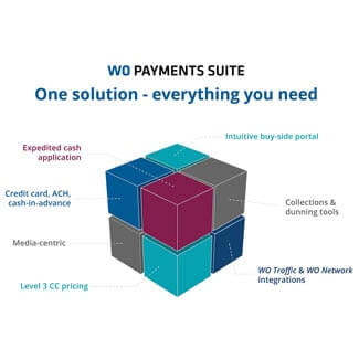 WO Payment Suite